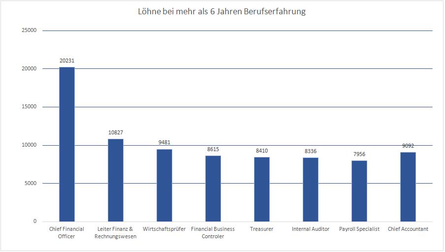 Banken Lohn - Alle Jobs in ihrem gewünschten Bereich - banken-stellen.ch